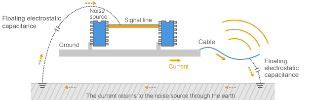 Common mode current conducted through a cable