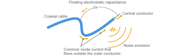 Common mode current flows when the end of the coaxial cable is exposed