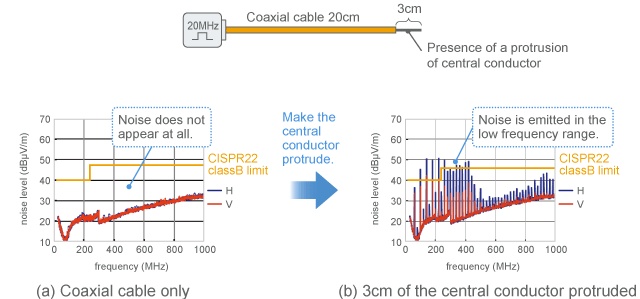 Change in emission when 3cm of the central conductor is protruding