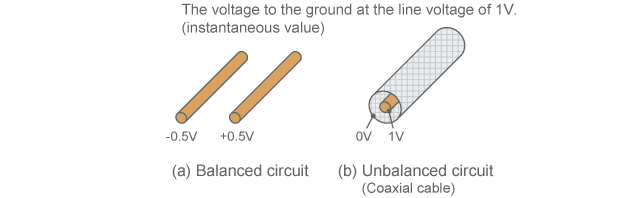 Balanced circuit and unbalanced circuit