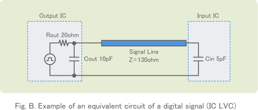 Fig. B. Example of an equivalent circuit of a digital signal(IC LVC)