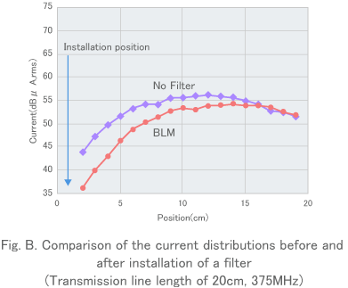 Fig. B. Comparison of the current distributions before and after installation of a filter(Transmission line length of 20cm, 375MHz)