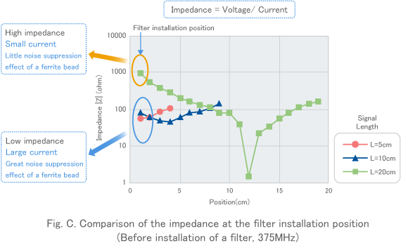 Fig. C. Comparison of the impedance at the filter installation position(Before installation of a filter, 375MHz)