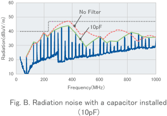 Fig. B. Radiation noise with a capacitor installed(10pF)