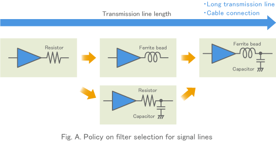 Fig. A. Policy on filter selection for signal lines