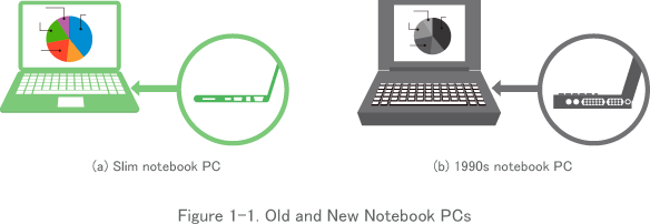 Figure 1-1. Old and New Notebook PCs