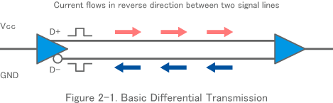 Figure 2-1. Basic Differential Transmission