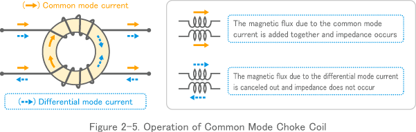 Figure 2-5. Operation of Common Mode Choke Coil