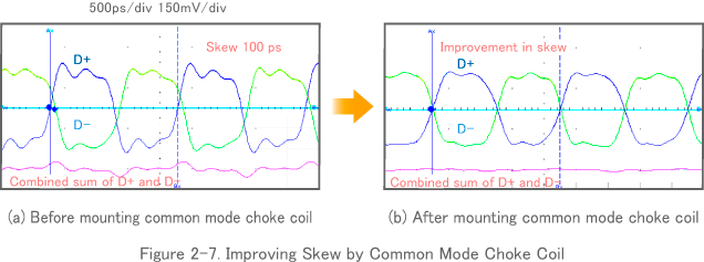 Figure 2-7. Improving Skew by Common Mode Choke Coil