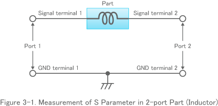 Figure 3-1. Measurement of S Parameter in 2-port Part (Inductor)
