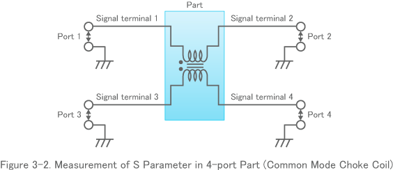 Figure 3-2. Measurement of S Parameter in 4-port Part (Common Mode Choke Coil)