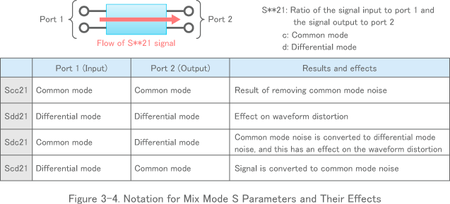 Figure 3-4. Notation for Mix Mode S Parameters and Their Effects