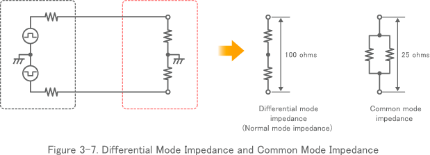 Figure 3-7. Differential Mode Impedance and Common Mode Impedance