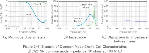 Figure 3-8. Example of Common Mode Choke Coil Characteristics (DLW21SN common mode impedance: 90 ohms at 100 MHz)