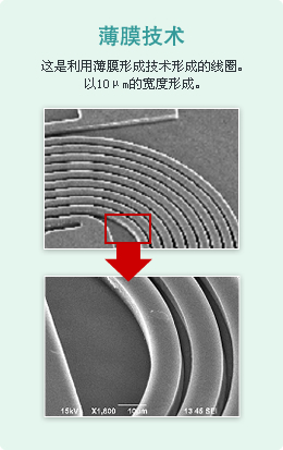 Wire Wound Technology Thin copper wire is wound around a core of 0.8 mm in length.