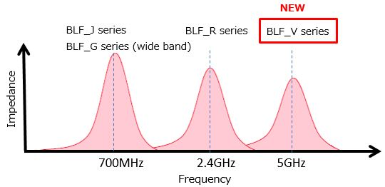 Illustrative image of BLF series