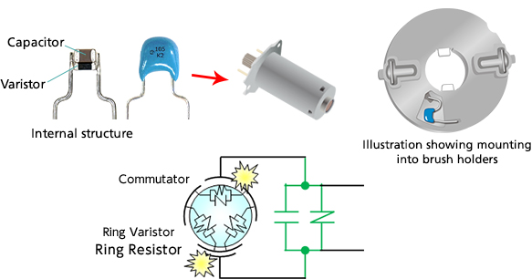 Insertion of components that play the roles of capacitors and varistors(Illustration showing mounting into brush holders)