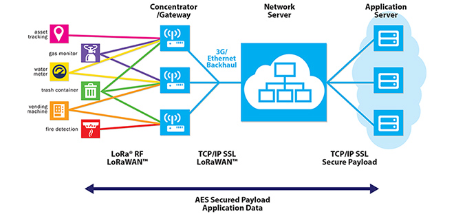 Network Diagram of LoRa