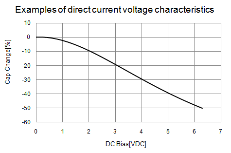 Does The Capacitance Change When A Dc Voltage Is Applied To Ceramic Capacitors Are There Any Points To Be Aware Of Regarding Changes In The Capacitance Murata Manufacturing Co Ltd