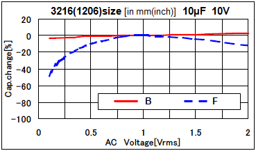 What Is The Reason That The Nominal Capacitance Value Cannot Be Obtained Murata Manufacturing Co Ltd