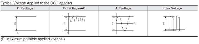 Is it safe to use multilayer ceramic capacitors in excess of the rated voltage condition?