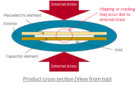 Product cross section (View from top)