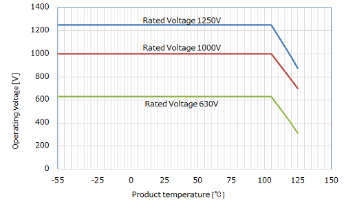 voltage and temperature derated conditions in the figure below