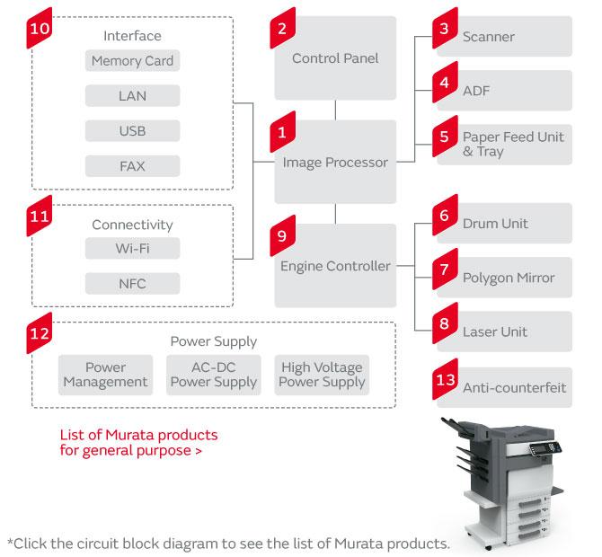 Multi Function Printer   Murata Manufacturing Co , Ltd