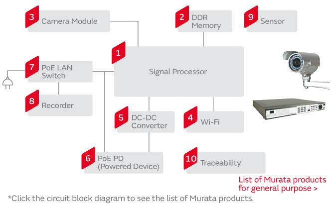 Security Cameras | Murata Manufacturing Co., Ltd. on