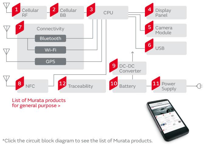 Smart Phones | Murata Manufacturing Co , Ltd