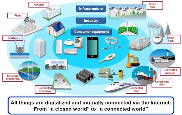 Connectivity Solutions For Iot Ecosystem Murata