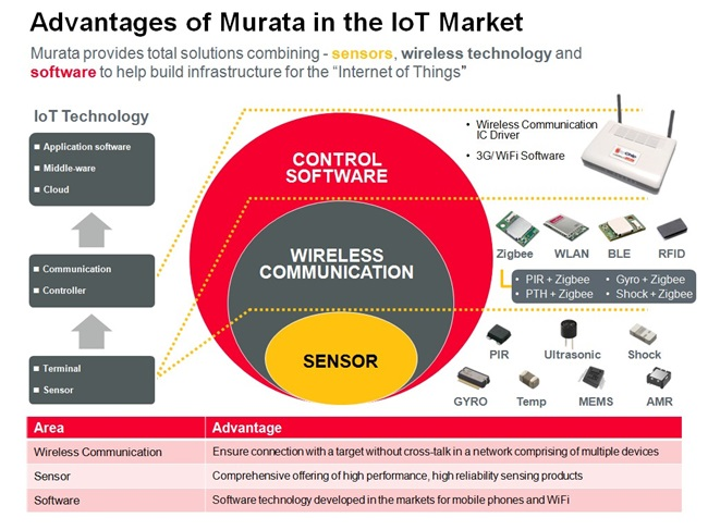 Connectivity Solutions for IoT Ecosystem | Murata