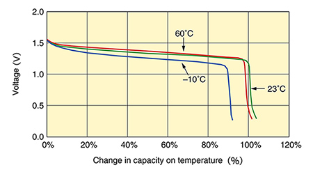 Discharge Characteristics vs. Temperature / Capacity