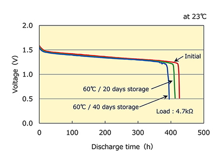 Discharge Characteristics on Load for Alkaline manganese Battery based LR44