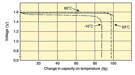 Discharge Characteristics vs. Temperature / Capacity (High Drain Type, W)