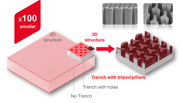 Silicon Capacitors | Murata Manufacturing Co , Ltd