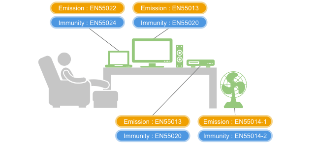 Reasons for requiring EMI suppression filters (EMIFIL<sup