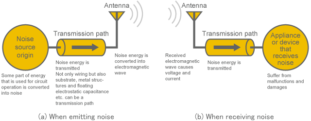 Mechanism of Causing Electromagnetic Noise | Murata Manufacturing Co