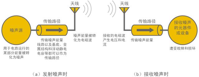 Three factors of EMC
