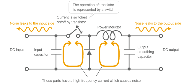Mechanism of causing noise by DC-DC converter (Simplified model of chopper-type