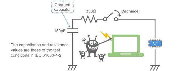 Entry of electrostatic surge