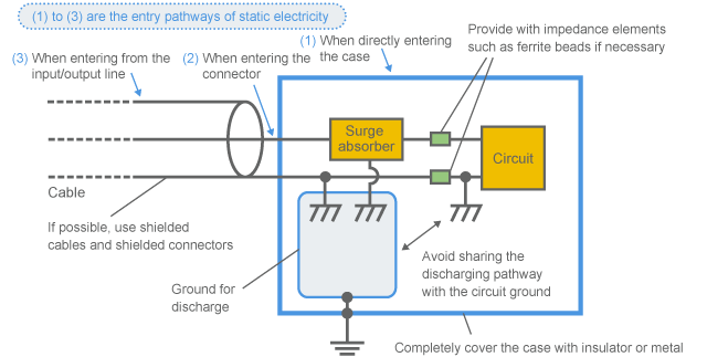 Mechanism of causing electromagnetic noise murata manufacturing co means to protect circuits from electrostatic surge publicscrutiny Gallery