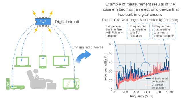 Enjoyable Mechanism Of Causing Electromagnetic Noise Murata Manufacturing Co Wiring 101 Jonihateforg