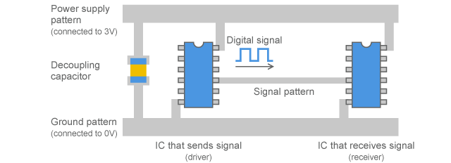 Example of wiring to connect digital circuits
