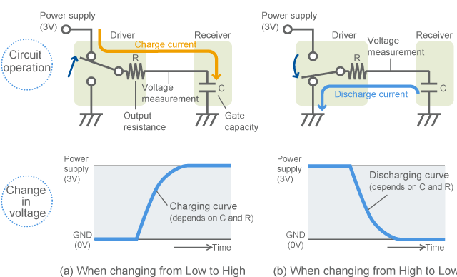Flow of electric current when the signal level changes