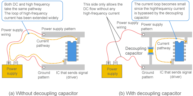 Difference in current pathway depending on the presence of decoupling capacitor