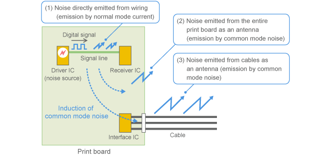 Induction and emission of common mode noise