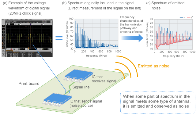 Process of digital signal turning into noise