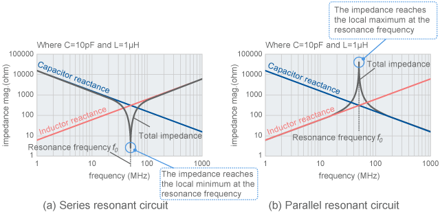 Impedance of resonant circuit
