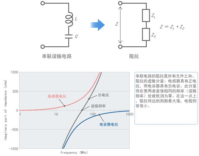 Impedance of resonant circuit
